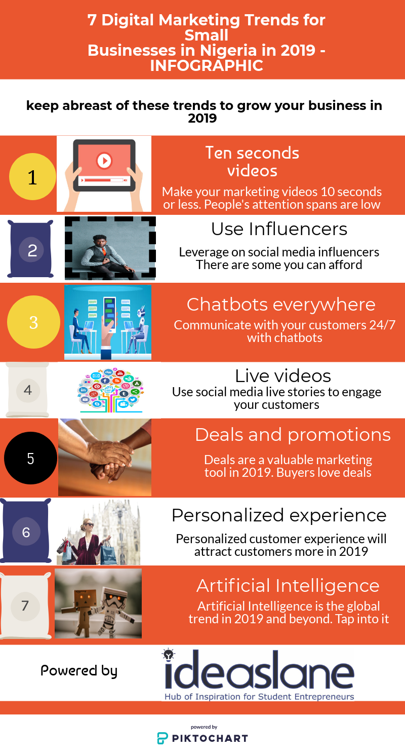Infographic of Trends in Digital Marketing